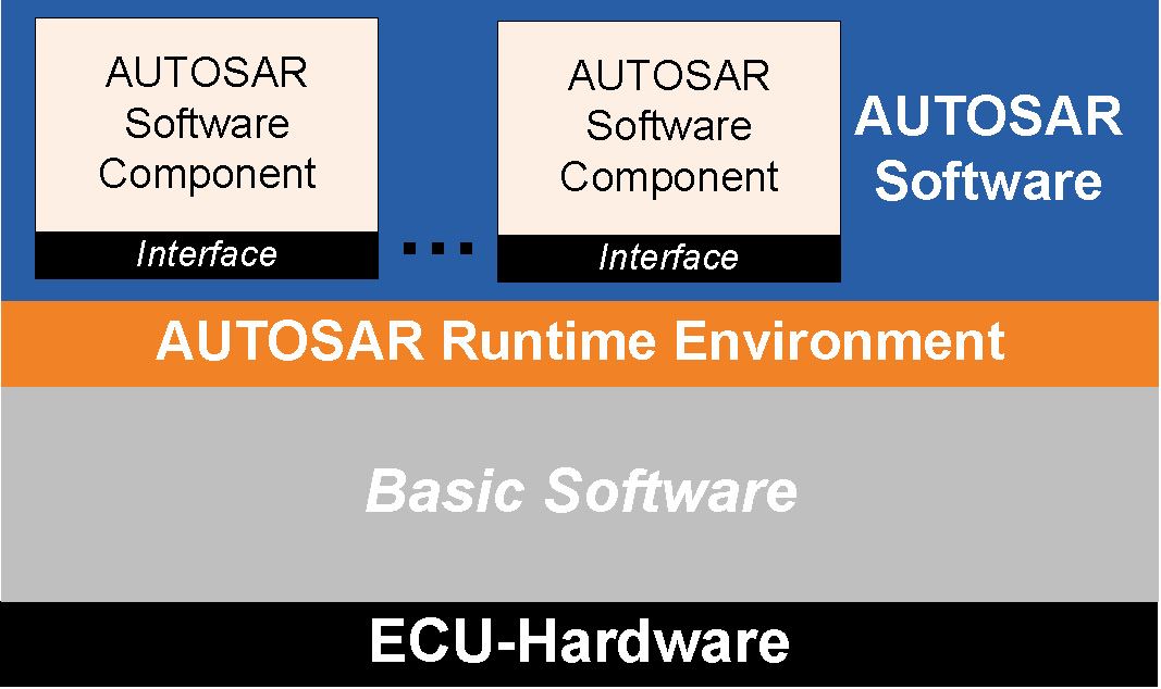 Research Area: Model-Driven Engineering & Design Automation