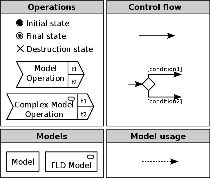 FLD Syntax