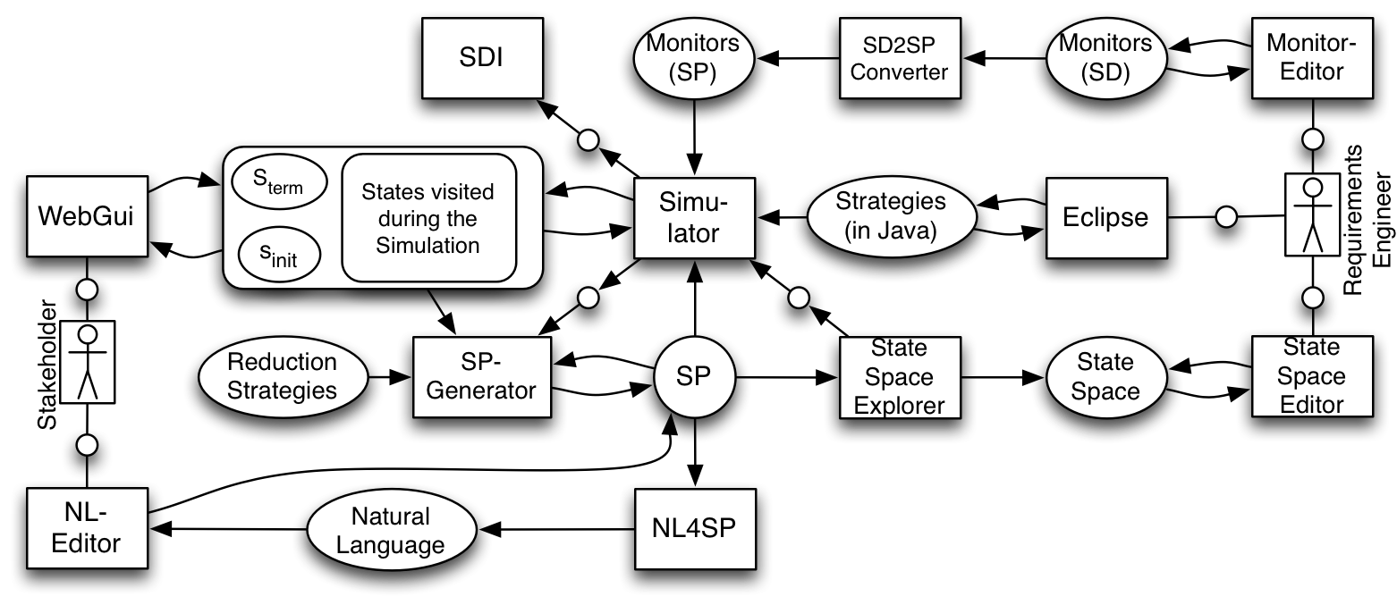 Scenario-Based Prototyping Environment