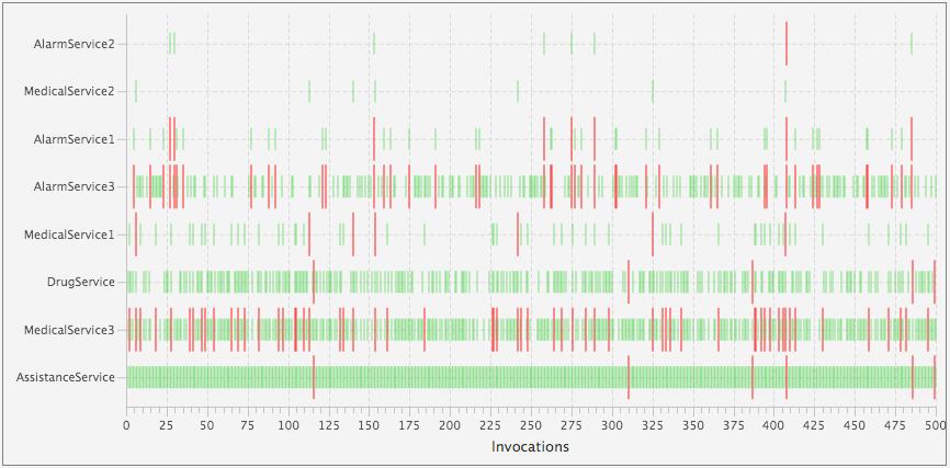 tas-ActivFORMS-graph